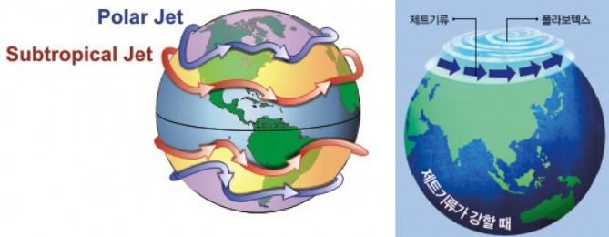 한대제트(Polar Jet)와 아열대 제트(Subtropical Jet)의 위치(왼쪽), 한대제트가 강하면 극지방의 존재하는 찬 소용돌이 바람, 폴라볼텍스가 중위도지방으로 하강하지 못해 비교적 따뜻한 겨울이 된다. - Lyndon State College Meteorology(w),동아사이언스 제공